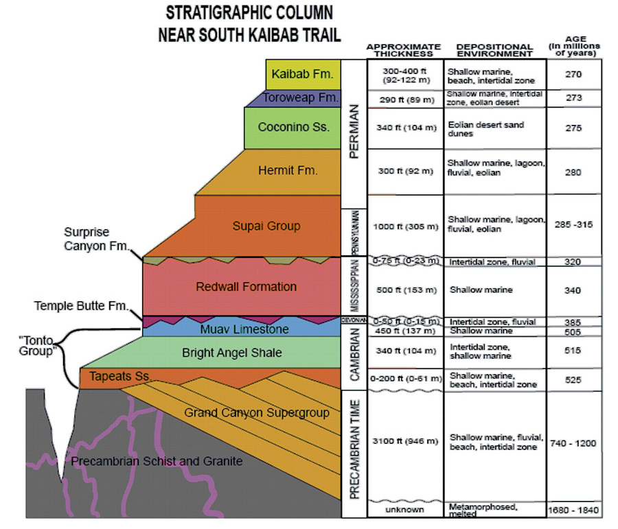 Geologic time scale  Wikipedia